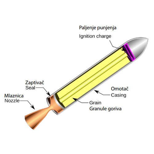 COMPOSITE ROCKET FUEL